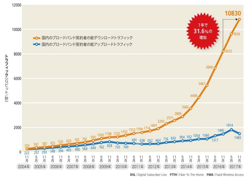 日本国内のブロードバンドの総トラフィックの推移